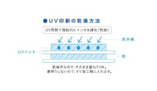 UV印刷の乾燥方法